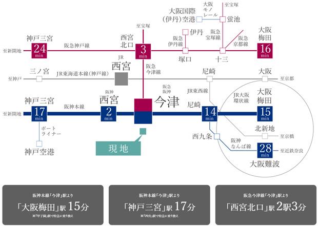 【3線3駅アクセスから広がるネットワーク】<BR />阪神・阪急「今津」駅、JR東海道本線「西宮」駅、3つのアクセス拠点で通勤・通学、お出かけの幅が広がります。さらに、阪急「今津」駅から「西宮北口」駅までわずか2駅。ビジネス・通勤だけではなく、ショッピング等にも便利なアクセスです。<BR />※掲載の交通所要時間は日中平常時のもので、時間帯により異なります。待ち時間、乗換時間は含まれません。<BR />※掲載の情報は2020年3月時点のものであり、今後変更になる場合があります。<交通案内図>