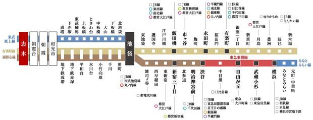 東京メトロ有楽町線、副都心線乗り入れで、有楽町、渋谷、横浜へダイレクトアクセス。<交通案内図>