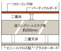 快適な暮らしを守る二重床二重天井構造