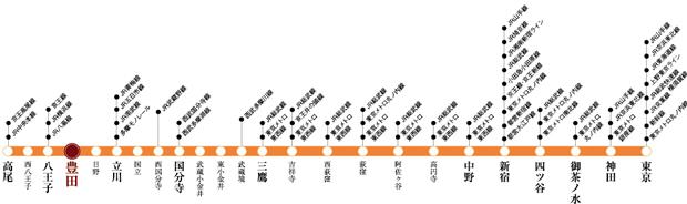 【様々な路線とつながるJR中央線。】<BR />首都圏の様々な路線に乗り換えられて、どこへ出かけるにもスムーズに。<交通案内図>