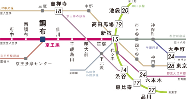 【都心の主要駅が30分圏。】<BR />新宿に直結する京王線は、都営新宿線にも乗り入れ。「市ヶ谷」駅や「神保町」駅経由で「大手町」駅にもスムーズにアクセス。「品川」駅へも27分でつながり、日常のお出かけを軽快にサポートします。<交通案内図>