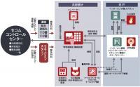 セコムセキュリティシステム(24時間遠隔監視システム)