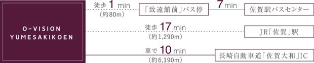 交通の起点となるJR「佐賀」駅へ軽快にアクセス<BR />※車での所要時間は実測をベースに計算しており、渋滞・信号待ちの時間により、所要時間が変わる場合があります。<BR />※バスの所要時間は日中平常時間帯の最短所要時間のもので、待ち時間は含まれておりません。<交通案内図>