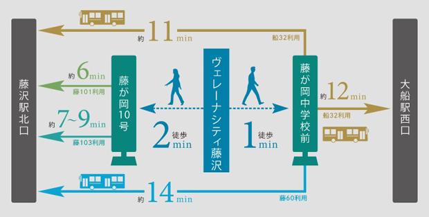 ※掲載のバスアクセスの情報は2021年3月時点のもので、ダイヤ改正等により今後変更になる場合があります。<BR />※バスの所要分数や到着時刻はバス会社発表による目安時間です。交通状況や道路事情により変更となる場合があります。<交通案内図>