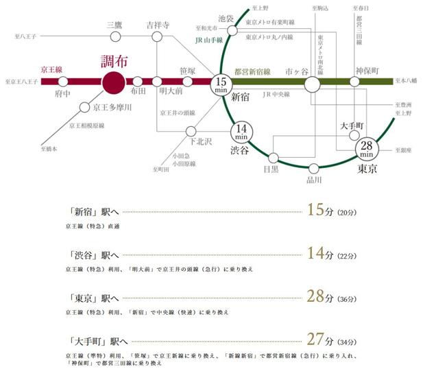 ※掲載の所要分数は日中平常時(カッコ内は通勤時)のもので、乗換え・待ち時間は含まれておりません。また時間帯により異なります。(「ジョルダン」2019年11月調べ。)<交通案内図>