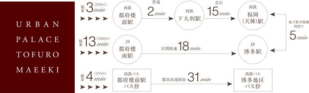 【天神へ、博多へ。都心まで直結。】<BR />アーバンパレス都府楼前駅は、福岡の中心部への通勤、通学にも便利な駅前立地。住みやすく、ONとOFFの時間がバランス良く調和しています。<BR />※西鉄・JRの所要時間は日中平常時の目安であり、乗り換え時間帯により多少異なります。また、待ち時間・乗り換えを含みません。<BR />※電車の所要時間には、待ち時間、乗り換え時間は含まれておりません。交通状況によって所要時間は異なります。<交通案内図>