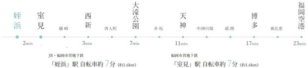 【最寄りの福岡市営地下鉄空港線「室見」駅を利用すれば、「天神」まで直通11分、「博多」まで直通17分。毎日の通勤やお出かけも快適です。】<BR />オンタイムはもちろんオフタイムも、ひとりでもふたりでもあるいは家族でも。ライフスタイルに合わせて街や住まいを使いこなせる、そんな贅沢な毎日がはじまろうとしています。「天神」へ11分、「博多」へ17分、「福岡空港」へ直通23分。通勤時のアクセスがスムーズになることで、プライベートの過ごし方にも贅沢なゆとりが生まれます。この都心とのつかず離れずの程よい距離が、生活をより充実したものに変えてくれそうです。<BR />※所要時間は、運行時刻表によるもので、待ち時間及び乗り換え時間は含まれておりません。時間帯、道路状況によって多少異なる場合がございます。<BR />※自転車分数は時速15kmで計算(端数は切り上げ)しています。<交通案内図>