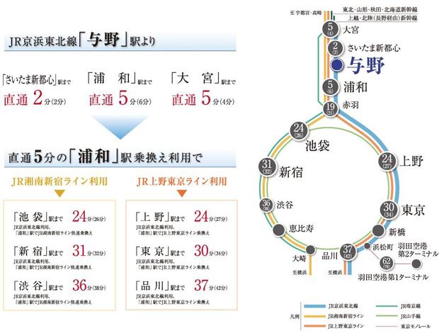 【都心の主要駅へダイレクト&スピーディにアクセス。】<BR />最寄りのJR京浜東北線「与野」駅からは、「東京」駅や「品川」駅へダイレクトアクセスが可能。また、「浦和」駅でJR湘南新宿ラインに乗換えれば、「渋谷」「新宿」「池袋」へのスピーディなアクセスが実現し、オンタイムも、オフタイムも都心へと軽快に出掛けられます。※掲載の所要時間は、日中平常時(カッコ内は通勤時)の目安であり、時間帯により多少異なります。また、待ち時間・乗り換え時間を含みません。<交通案内図>