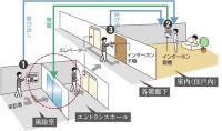 映像と音声で二重チェックする安心のオートロックシステム
