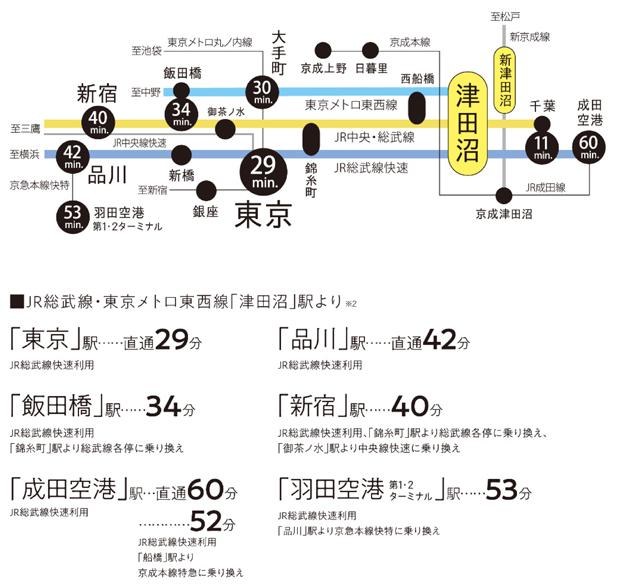 【多彩な都心主要駅にスムーズアクセス。快適な始発通勤が「津田沼」なら叶う。】<BR />JR総武線快速、JR総武線、東京メトロ東西線の3路線が走る津田沼駅。この全てに始発電車があるので、座って通勤が可能。東京駅をはじめ都内の主な駅へもダイレクト。優れた住環境、ショッピングスポットの充実、そして交通アクセスに強い「津田沼」は、都心を楽しみながら、自然を身近に感じ、休日はアクティブにという家族のライフスタイルを叶えます。<BR />※掲載の乗車時間はジョルダン乗換案内にて、平日の10:00台の乗車を想定し算出しています。(2021年1月時点)なお、所要時間に乗り換え、待ち時間は含みません。<BR />※2 ちばグリーンバスHPより。2021年1月現在。新型コロナウイルスの感染者拡大を受け、2020年3月30日より深夜~運休中です。<交通案内図>