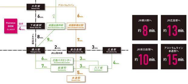 【横川、新白島へ直結。スマートな都心へのアクセスを実現。】<BR />徒歩4分の下祇園駅からは、乗り換えなしで広島駅へ直結。<BR />※JR・アストラムライン・バス所要時間は平日通勤時間帯(朝7~8時台)の最多所要時間のもので、時間帯及び交通状況により多少異なる場合があります。予めご了承ください。乗り換え、待ち時間は含まれていません。詳しくは各交通機関にお問い合わせください。(2021年1月現在)<交通案内図>