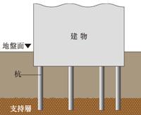 強固な地盤と基礎杭 28本の杭を打設
