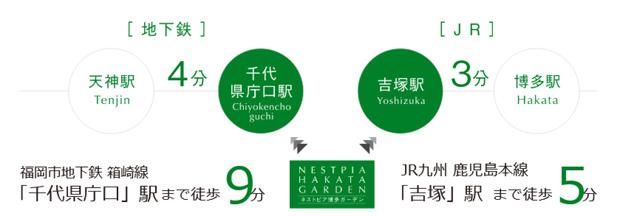 博多まで8分・天神まで13分。福岡都心にスムーズアクセス。<BR />※公共交通機関の所要時間は運行時刻表によるもので待ち時間・乗り換え時間は含まれておりません。<交通案内図>