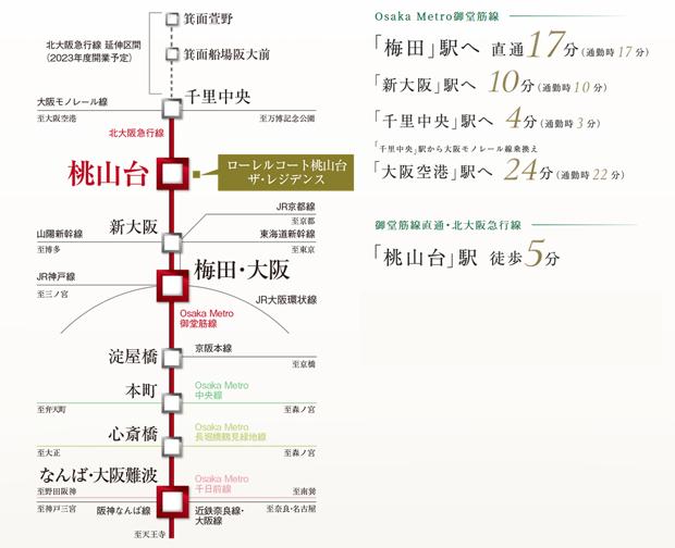 【駅5分の機動力】<BR />Osaka Metro御堂筋線へ直結する、北大阪急行「桃山台」駅へ徒歩5分。「ローレルコート桃山台ザ・レジデンス」は、「うめきた2期区域」や「なにわ筋線」をはじめとする大規模開発が続々と進められ、さらに進化していく大阪都心を想いのままに駆使できる地に誕生する。また、北大阪急行は2023年度の開業に向け、箕面方面への延伸工事を進行中。ますます高まる機動力が、これから始まる暮らしの可能性をのびやかに広げていく。<BR />※通勤時間帯:7:00~8:00台発、日中時間帯:11:00~15:00台発として調査しています。※検策条件:平日ダイヤ/普通・準急・特急・急行・新快速・快速。(乗換・待ち時間,徒歩を含んでいます。)※掲載の所要時間は平日日中平常時(11~15時台)、()内は通勤時(7,8時台)の目的駅への最短所要時間です。電車の所要時間は時間帯により異なります。※「駅すぱあと」調べ。2021年1月22日時点調査のものでダイヤ改正等により変更となる場合があります。※「駅すぱあと」の算定に基づき、上記所要時間に待ち時間、乗換え時間は含んでおります。※2021年1月現在の情報にて、将来詳細が変更となる場合がございます。<交通案内図>