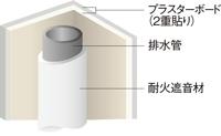 排水堅管の遮音対策 (住戸内パイプスペース)
